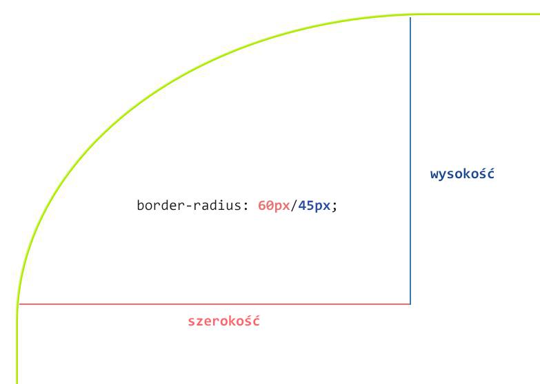 CSS border-radius składnia ze slash