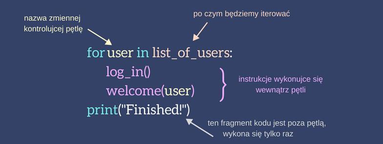 petla for w Pythonie - schemat