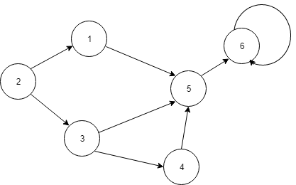 1-graf