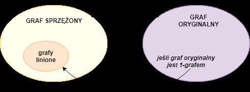 graf sprzężony odwzorowanie