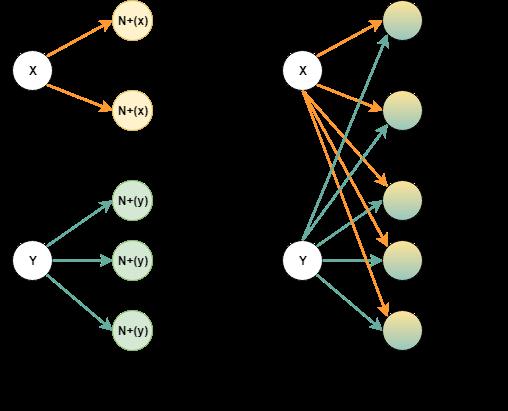 warunek grafu sprzężonego