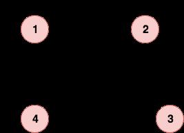 graf z wagami skierowany macierz sąsiedztwa