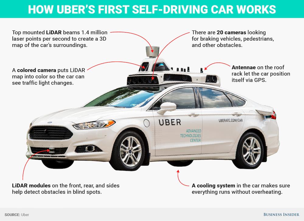 Uber wycofuje autonomiczne samochody
