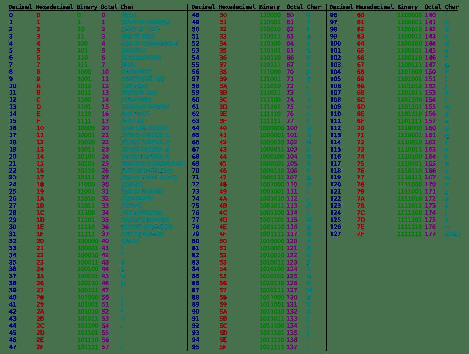 ASCII tablica kody liter