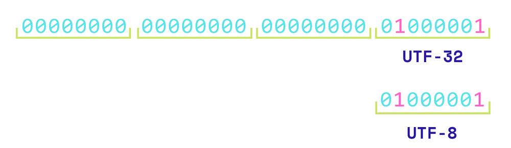 kodowanie UTF-8 vs UTF-32